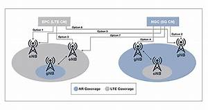 Securing 4g And 5g Interworking