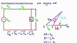 Alternator Phasor Diagram With Unity Power Factor Load