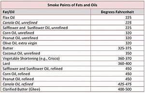 Boiling Point Of Coconut Oil Mishkanet Com