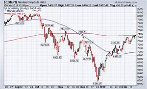 Free Charts Stockcharts Com Nasdaq May Be The Third Major Stock Index To Cross Its Red