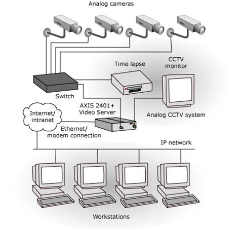 axis  video server axis communications