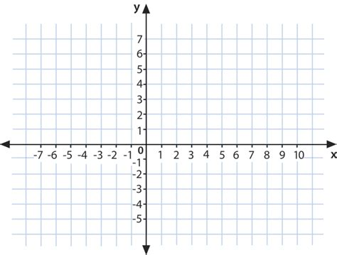 The Coordinate Plane  Ck12 Foundation