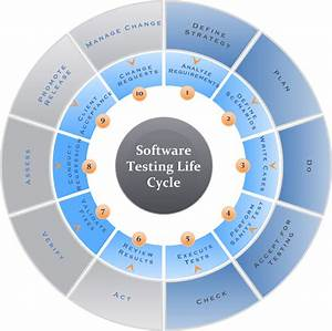 Pin Software Testing Life Cycle Diagram On Pinterest