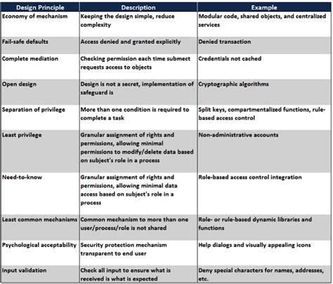 design principles architecture building the foundation architecture design chapter 3
