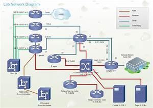 Lab Network