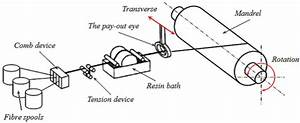 Schematic Diagram Of Filament Winding Technique