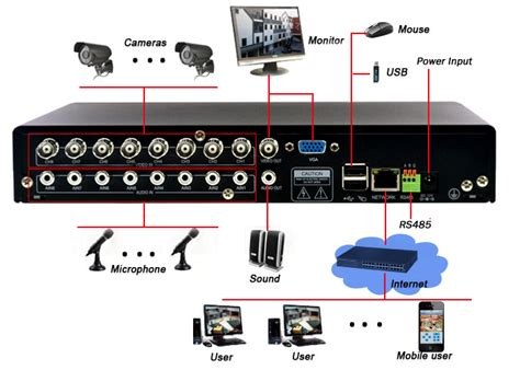 what dvr type to buy and best way to connect to tv etc cctv forum