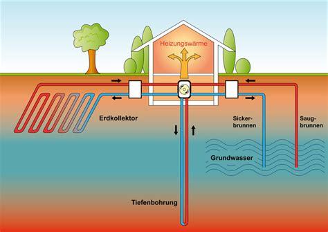 Geothermie Mit Erdwaermepumpen Erdwaerme Nutzen by Geothermie Die Ur W 228 Rme Der Erde Nutzen Asaren