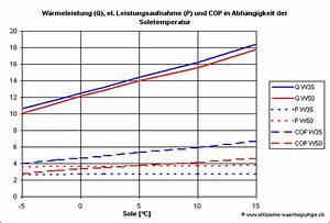 Cop Berechnen : leistungszahl cop w rmepumpen wiki ~ Themetempest.com Abrechnung