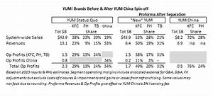 Yum  Brands Archives