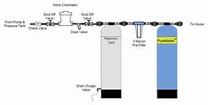 Well Water System Package  2