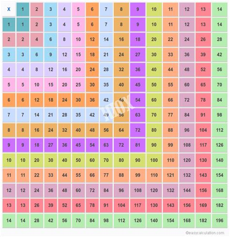 table de 14 multiplication search results for printable multiplication 14 times table calendar 2015
