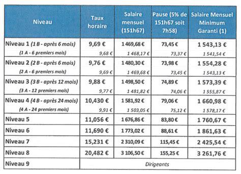 grille de salaire cadre 2017 28 images grille de salaire au 1er janvier 2015