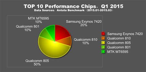 Antutu Names Top10 Performance Smartphones For Q1 Of 2015