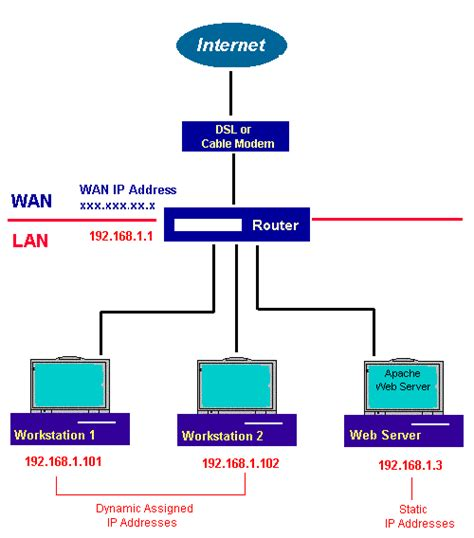 How Set Linux Apache Server Routing Works