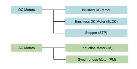 Types Of Electric Motor by What Are Brushless Dc Motors Renesas Electronics
