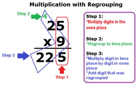 single digit vertical multiplication without regrouping multiplying whole numbers with without regrouping