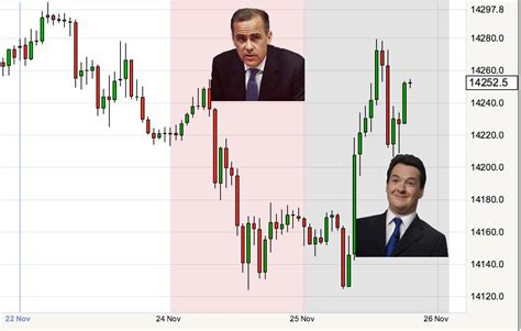 Pound to Euro and the Magic 1.44: Carney and Osborne Play ...