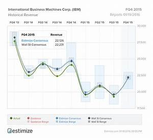 International Business Machines, Corp: Earnings Reverse
