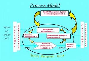 7 Tools For Continuous Quality Improvement