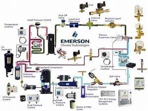 Refrigeration  Types Refrigeration Oil