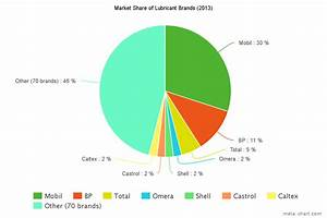 Castrol Oil Chart Market Insight Lubricant Industry