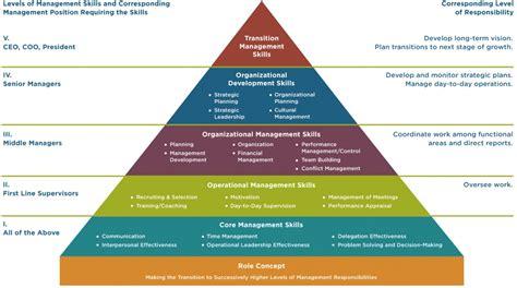 strategic leader leadership pipeline model damu