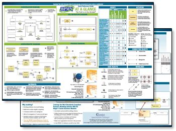 Download Our Free Bpmn Quick Reference Guide