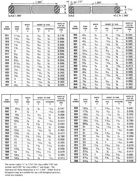 Ring Joint Gasket Dimensions - Robert-James Sales, Inc.
