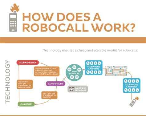You Won't Know How To Stop Robocalls Until You Read This