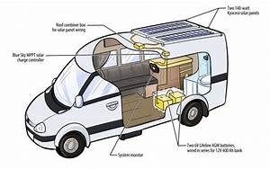 Sprinter Rv  Rv Solar Systems