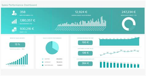 sales dashboards examples templates  skyrocket