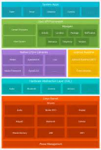 Android Architecture Software