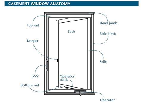 windows images pinterest anatomy anatomy reference casement windows