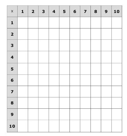 This is an example of how to drill the multiplication tables of 2, 3, 10, and 5. Free Multiplication Table Chart 10×10 Printable ...