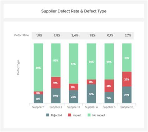 Auch zahlen zu realisierten einsparungen (savings) kommen als einkaufskennzahlen in betracht. KPIs & Kennzahlen im Einkauf - Einkaufskennzahlen Beispiele