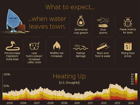 excellent infographics  water seametrics