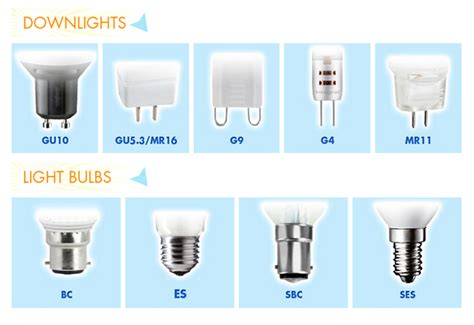 Best Gu10 Led Bulbs Review