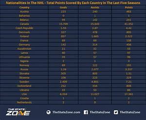 Club Total Points : nationalities in the nhl the stats zone ~ Medecine-chirurgie-esthetiques.com Avis de Voitures