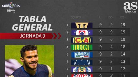 Cuadro general de la Liga MX: Guardianes 2020, jornada 9