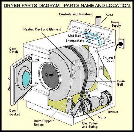 Dryer Makes Squeaking Noises How Fix Household