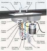Double Sink Diagram