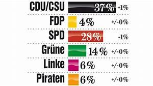 Wen Würden Sie Wählen : bild wahlcheck union bleibt vor der spd politik inland ~ Lizthompson.info Haus und Dekorationen
