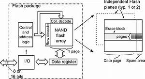 Flash Circuit Structure  Nand Flash Is Distinguished By The Series