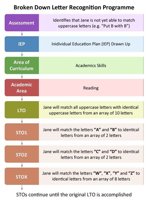individual education plan iep educate autism sample