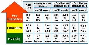 Hba1c Vs Blood Glucose Chart Hemoglobina Glicosilada Prediabetes