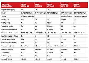 Spec Comparison New Suzuki Access 125 Vs Suzuki Swish 125