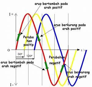 Teori Dasar Listrik  Generator  Batere   U0026 Accumulator