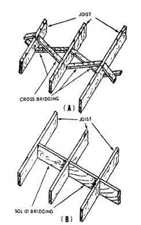 Floor Joist Cross Bridging by New Page 0 Hrsbstaff Ednet Ns Ca