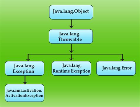 java activationexception class hierarchy diagram
